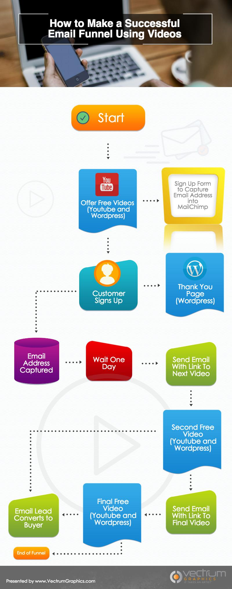 how to make a successful email funnel